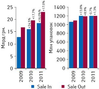Объем поставок лекарственных средств ваптечные учреждения иих розничной реализации вденежном инатуральном выражении поитогам 2009–2011 гг. суказанием темпов прироста/убыли посравнению спредыдущим годом