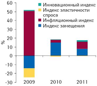 Индикаторы прироста/убыли объема аптечных продаж лекарственных средств вденежном выражении поитогам 2009–2011 гг. посравнению спредыдущим годом