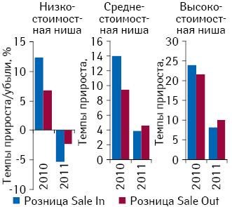 Темпы прироста/убыли объема поставок лекарственных средств ваптечные учреждения иих розничной реализации вразрезе ценовых ниш внатуральном выражении поитогам 2009–2011 гг. посравнению спредыдущим годом