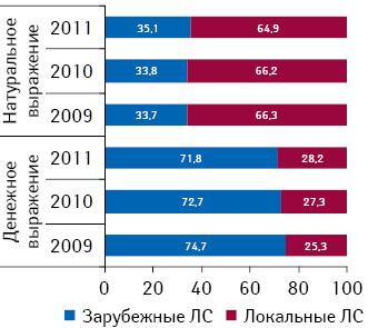 Структура аптечных продаж лекарственных средств вразрезе локального изарубежного производства вденежном инатуральном выражении поитогам 2009–2011 гг.