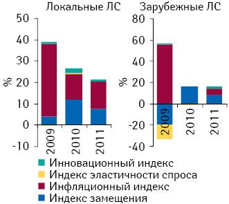 Индикаторы прироста/убыли объема аптечных продаж лекарственных средств локального изарубежного производства вденежном выражении поитогам 2009–2011 гг. посравнению спредыдущим годом
