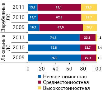 Ценовая структура аптечных продаж лекарственных средств локального изарубежного производства внатуральном выражении поитогам 2009–2011 гг.