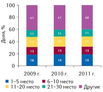 Долевое распределение маркетирующих организаций всоответствии сзанимаемыми ими позициями врейтинге пообъему аптечных продаж лекарственных средств вденежном выражении поитогам 2009–2011 гг.