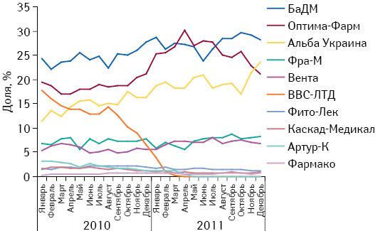 Удельный вес топ-10 дистрибьюторов вобъеме поставок лекарственных средств ваптечные учреждения вденежном выражении поитогам января 2010 — декабря 2011 г.
