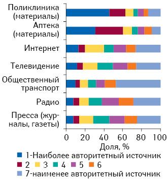 Доверие кразличным носителям рекламы среди россиян