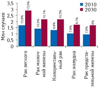 Количество диагностированных случаев развития злокачественных новообразований вмире для топ-5 наиболее распространенных форм рака суказанием их доли вструктуре общей заболеваемости онкологической патологией в2010 г. ипрогноз на2030 г. Источник: доклад «The Global Economic Burden Non-communicable Diseases, 2011», опубликованный «World Economic Forum» иГарвардской школой общественного здоровья