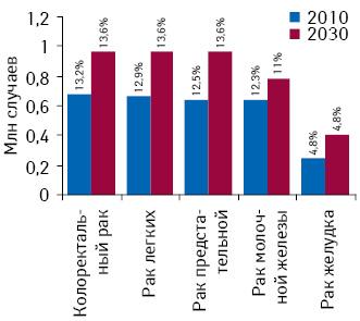 Количество диагностированных случаев развития злокачественных новообразований встранах свысоким уровнем дохода надушу населения для топ-5 наиболее распространенных форм рака суказанием их доли вструктуре общей заболеваемости онкологической патологией в2010 г. ипрогноз на2030 г. Источник: доклад «The Global Economic Burden Non-communicable Diseases, 2011», опубликованный «World Economic Forum» иГарвардской школой общественного здоровья