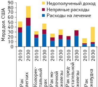 Расходы, связанные сзаболеваемостью злокачественными новообразованиями, для топ-5 наиболее распространенных вмире форм рака в2010 г. ипрогноз на2030 г. Источник: доклад «The Global Economic Burden Non-communicable Diseases, 2011», опубликованный «World Economic Forum» иГарвардской школой общественного здоровья