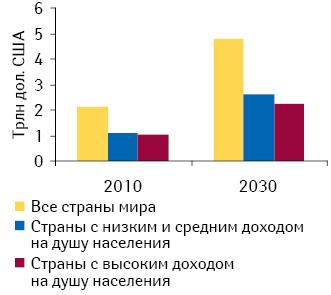 Расходы, связанные сростом заболеваемости хронической обструктивной болезнью легких, в2010 г. ипрогноз на2030 г. Источник: доклад «The Global Economic Burden Non-communicable Diseases, 2011», опубликованный «World Economic Forum» иГарвардской школой общественного здоровья