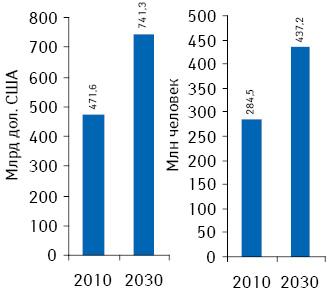 Расходы, связанные ссахарным диабетом, изаболеваемость этой патологией в2010 г. ипрогноз на2030 г. Источник: доклад «The Global Economic Burden Non-communicable Diseases, 2011», опубликованный «World Economic Forum» иГарвардской школой общественного здоровья