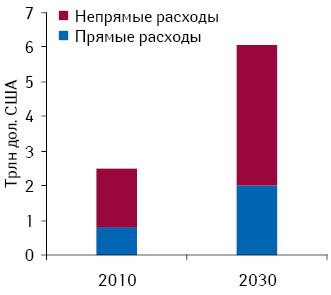 Расходы, связанные спсихическими расстройствами, в2010 г. ипрогноз на2030 г. Источник: доклад «The Global Economic Burden Non-communicable Diseases, 2011», опубликованный «World Economic Forum» иГарвардской школой общественного здоровья