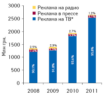Инвестиции врекламу лекарственных средств вразрезе различных медиа суказанием их долевого участия поитогам 2008–2011 гг.