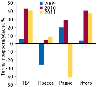 Темпы прироста/убыли объема инвестиций врекламу лекарственных средств вразличных медиа поитогам 2009–2011 гг. посравнению спредыдущим годом