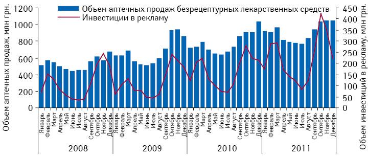 Динамика инвестиций врекламу лекарственных средств вразличных медиа иаптечных продаж безрецептурных препаратов поитогам января 2008 — декабря 2011 г.