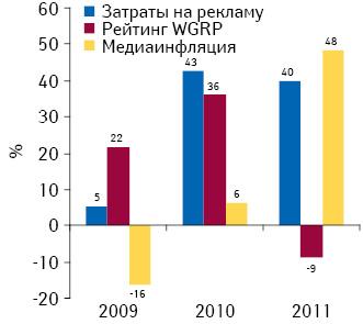 Прирост/убыль затрат наТВ-рекламу лекарственных средств ирейтингов WGRP, а также уровень медиаинфляции нателевидении поитогам 2009–2011 гг. посравнению спредыдущим годом