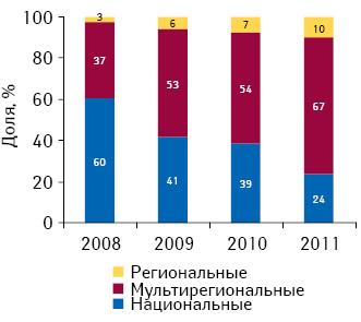 Долевое распределение инвестиций вТВ-рекламу лекарственных средств потипам телеканалов поитогам 2008–2011 гг.