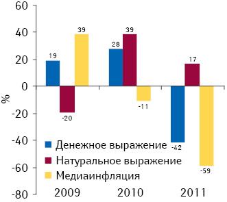 Прирост/убыль объема продаж рекламы лекарственных средств вденежном инатуральном выражении нарадио, а также уровень медиаинфляции поитогам 2009–2011 гг. посравнению спредыдущим годом