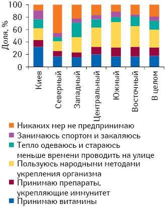 Профилактические меры, принимаемые для предотвращения заболеваемости простудой восенне-зимний период, вразрезе регионов