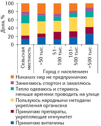 Профилактические меры, предпринимаемые для предотвращения заболеваемости простудой восенне-зимний период, вразрезе численности населения