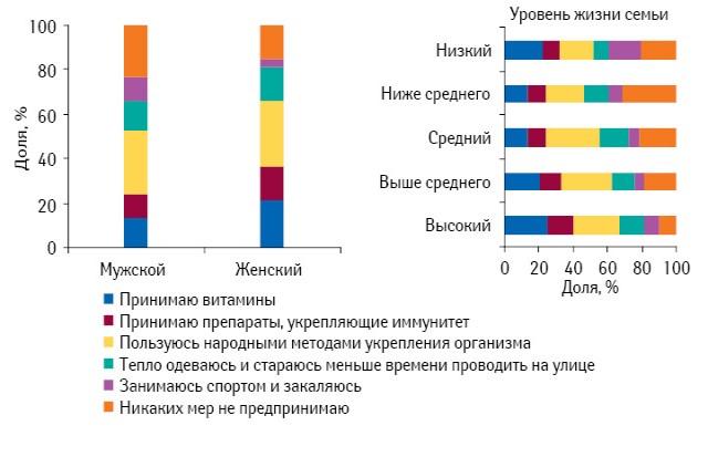 Профилактические меры, предпринимаемые сцелью предотвращения заболеваемости простудой восенне-зимний период, вразрезе половой принадлежности иуровня жизни семьи