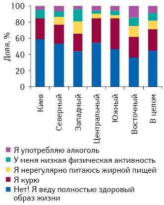 Наличие вредных привычек (курение, нездоровое питание, низкая физическая активность, употребление алкоголя) вразрезе регионов Украины*
