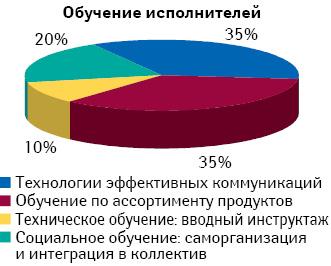 Технологии краткосрочного обучения, обеспечивающие эффективность персонала (% соотношение потребности вобучении)