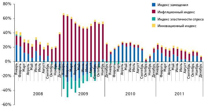 Индикаторы прироста/убыли объема розничной реализации лекарственных средств вденежном выражении поитогам января 2008 — декабря 2011 г. посравнению саналогичным периодом предыдущего года