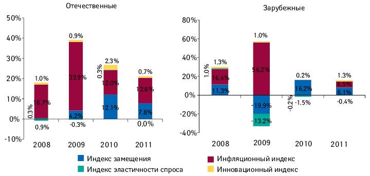 Индикаторы прироста/убыли объема розничной реализации лекарственных средств отечественного изарубежного производства вденежном выражении поитогам 2008–2011 гг. посравнению спредыдущим годом