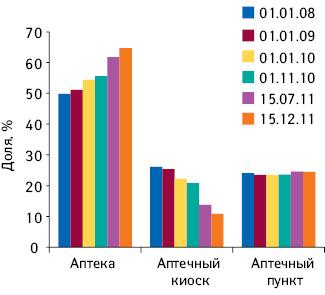 Динамика удельного веса различных типов торговых точек посостоянию на01.01.2008 — 15.12.2011 г.