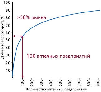 Кривая насыщения товарооборота аптечных сетей взависимости от количества аптечных предприятий поданным за три квартала 2011 г.