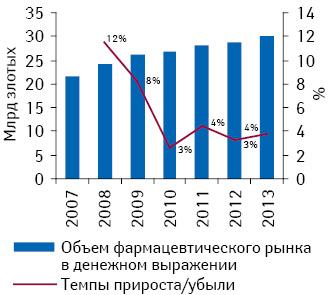 Объем фармацевтического рынка Польши вденежном выражении в2007–2011 гг. ипрогноз на2012–2013 гг. суказанием темпов прироста посравнению спредыдущим годом