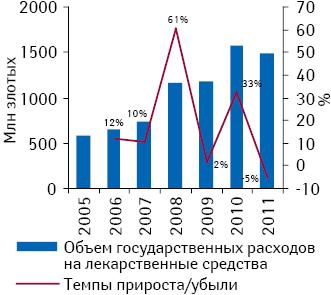 Объем государственных расходов налекарственные средства Польши вденежном выражении в2005–2011 гг. суказанием темпов прироста/убыли посравнению спредыдущим годом