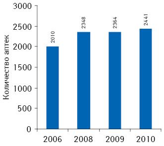 Количество аптечных учреждений вВенгрии в2006–2010 гг.