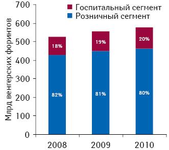 Структура фармацевтического рынка Венгрии вденежном выражении в2008–2010 гг.