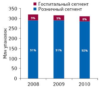 Структура фармацевтического рынка Венгрии внатуральном выражении в2008–2010 гг.