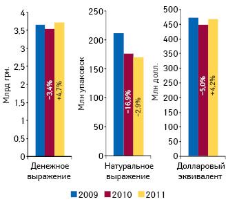 Динамика объема госпитальных закупок лекарственных средств поитогам 2009–2011 гг. суказанием прироста/убыли (%) посравнению спредыдущим годом