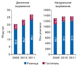 Динамика объема розничной реализации игоспитальных закупок лекарственных средств вденежном инатуральном выражении суказанием их долевого участия вобщей структуре рынка лекарств поитогам 2009–2011 гг.