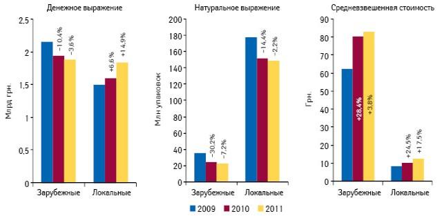 Динамика объема госпитальных закупок лекарственных средств зарубежного иотечественного производства вденежном инатуральном выражении, а также средневзвешенной стоимости поитогам 2009–2011 гг. суказанием прироста/убыли посравнению спредыдущим годом
