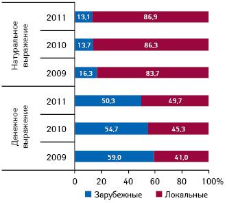 Удельный вес госпитальных закупок лекарственных средств зарубежного иотечественного производства вденежном инатуральном выражении поитогам 2009–2011 гг.