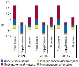 Индикаторы прироста/убыли объема госпитальных закупок лекарственных средств вденежном выражении вразрезе зарубежного иотечественного производства в2009–2011 гг. посравнению саналогичным периодом предыдущего года