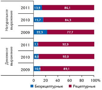 Удельный вес госпитальных закупок рецептурных ибезрецептурных лекарственных средств вденежном инатуральном выражении поитогам 2009–2011 гг.