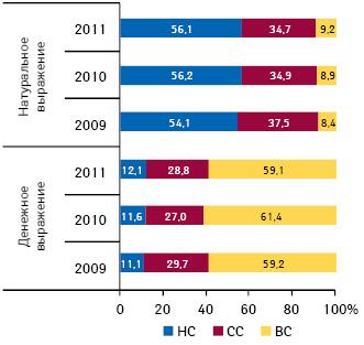 Удельный вес госпитальных закупок лекарственных средств вразрезе ценовых ниш вденежном инатуральном выражении поитогам 2009–2011 гг.