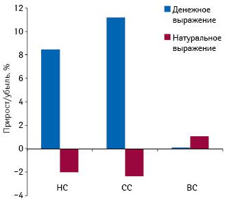 Темпы прироста объема госпитальных закупок лекарственных средств вразрезе ценовых ниш вденежном инатуральном выражении в2011 г. посравнению с2010 г.
