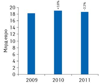 Объем фармацевтического рынка Италии вденежном выражении в2009–2011 гг. исуказанием темпов прироста/убыли посравнению спредыдущим годом