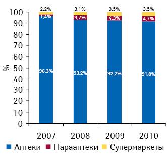 Структура продаж безрецептурных препаратов вразрезе типов торговых точек в2007–2010 гг.