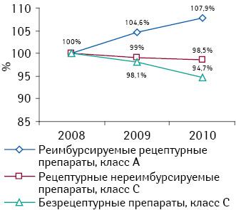 Динамика продаж препаратов различных групп внатуральном выражении в2008–2010 гг. (объем продаж в2008 г. принят за 100%)