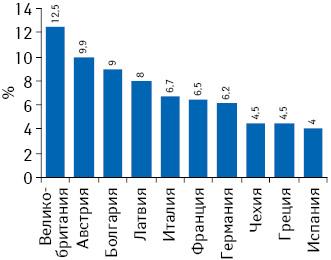 Количество человек из расчета на1 аптечное учреждение внекоторых странах ЕС посостоянию наапрель 2010 г.