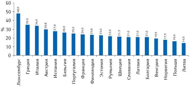 Средняя аптечная торговая наценка внекоторых странах ЕС в2010 г.