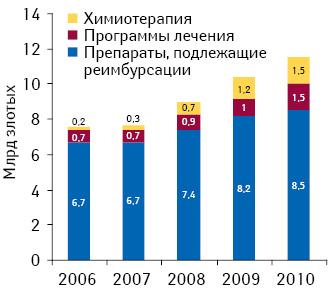 Расходы Национального фонда здравоохранения Польши нареимбурсацию лекарственных средств, программы лечения, химиотерапию в2006–2010 гг.