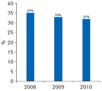 Доля затрат пациентов вструктуре расходов нареимбурсируемые рецептурные лекарственные средства вПольше в2008–2010 гг.